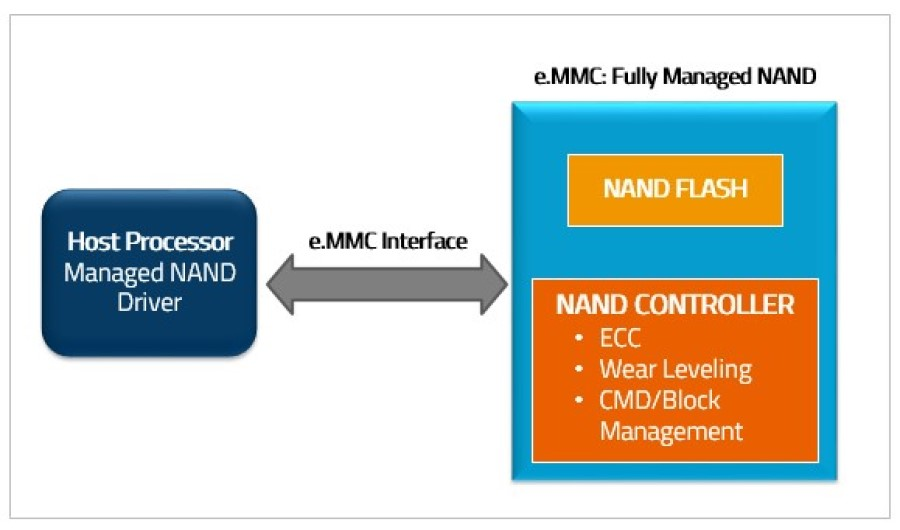 What are the difference between e MMC and an SSD ?
