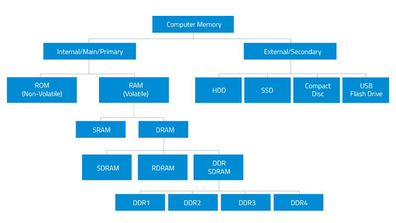 Computer Memory Types Ram And Dram Memory Module