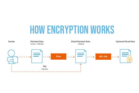 AES encryption microSD cards